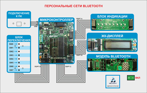АПК для изучения персональных сетей Bluetooth
