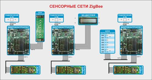 АПК для изучения сенсорных сетей ZigBee